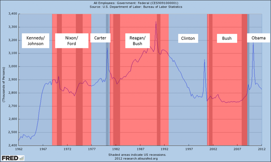 Federal Employees by Administration 1962-2012
